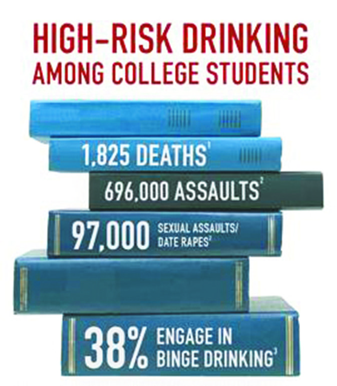understanding the problem of binge drinking in college students